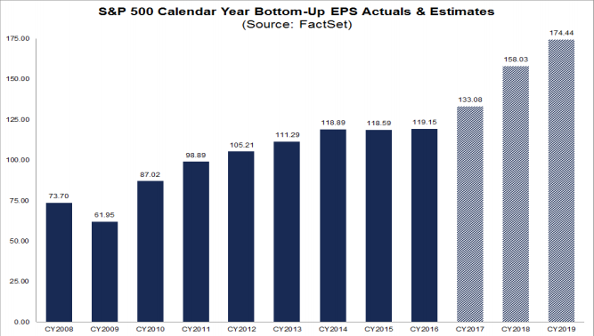 S&P500 Annual Earnings Per Share
