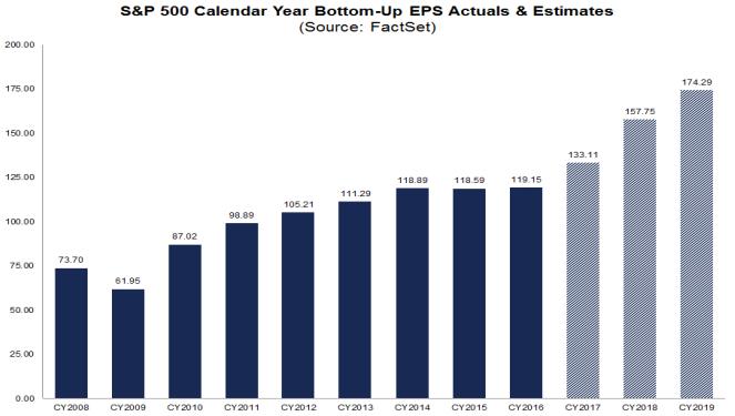 annual earnings estimates