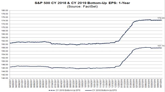 earnings estimates